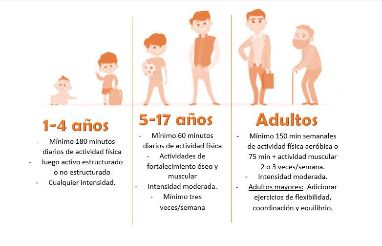 Recomendaciones tomadas de la Guías Alimentarias Basadas en Alimentos para la población colombiana mayor de 2 años